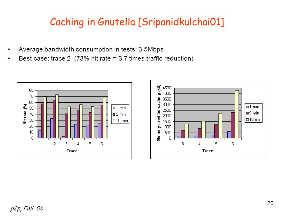 Caching in Gnutella [Sripanidkulchai01]